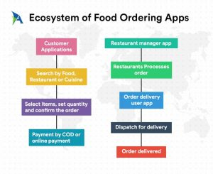 Ecosystem of food order and delivery applications