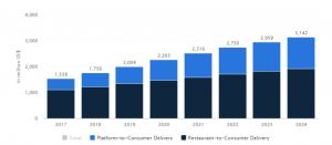 revenue of food delivery apps from 2017.