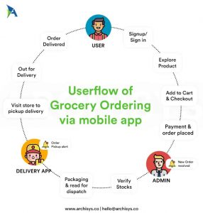 Userflow-of-grocery-ordering-via-mobile-app