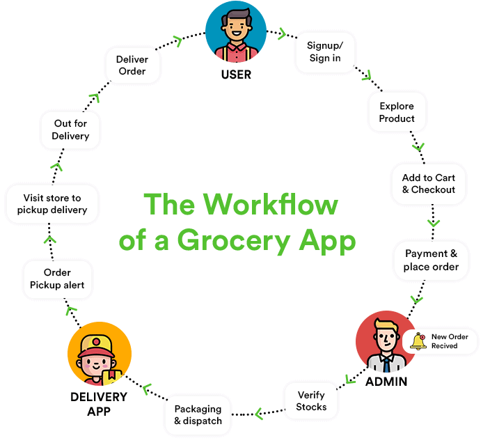 work flow of grocery delivery app