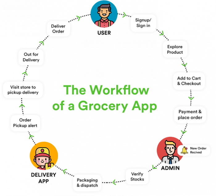 how grocery delivery app works