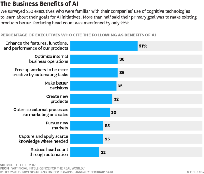 benefits of AI for E-commerce
