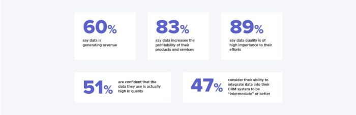 e-commerce data is importance stats