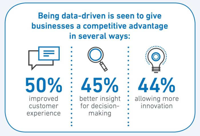importance of Data for B2B businesses